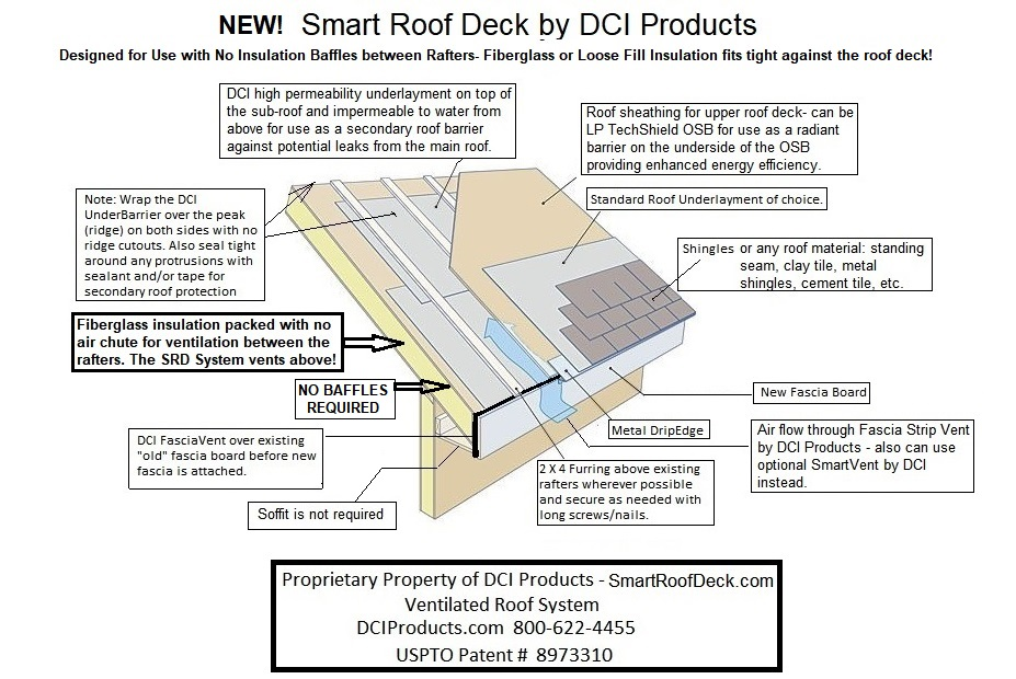 Diagram of the Smart Roof Deck system.