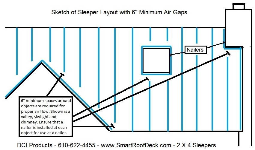 Layout of the 2 x 4 sleepers for air flow: